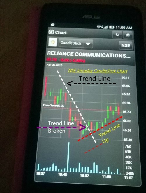 Intraday Trading Strategies on NSE app