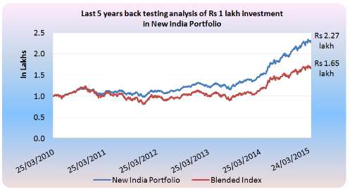 New India Portfolio Performance Chart