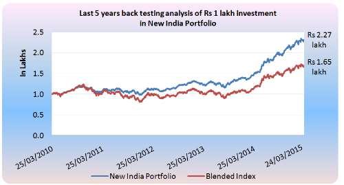 New India Portfolio Performance Chart