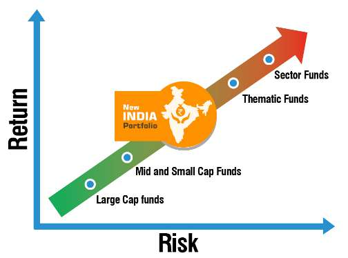 New India Portfolio (NIP) Risk
