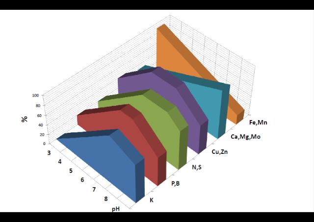 Soil-pH-chart