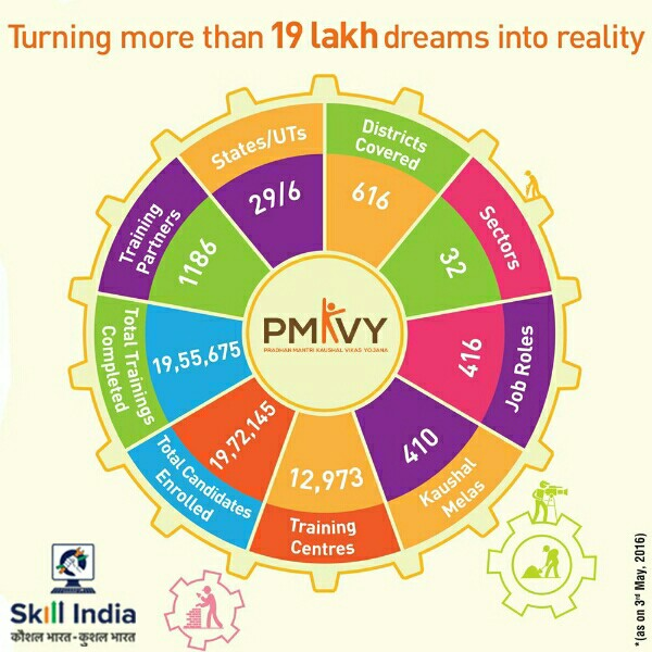 skill-india-schemes-courses