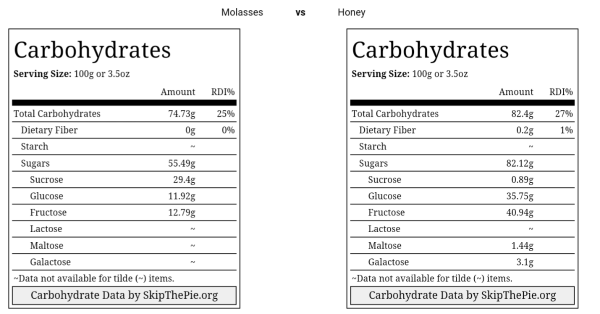 blackstrap-molasses-vs-honey-comparison-chart