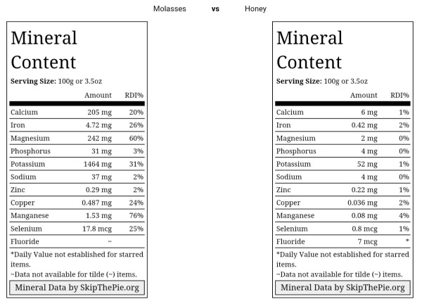 mineral-content-blackstrap-molasses-vs-honey