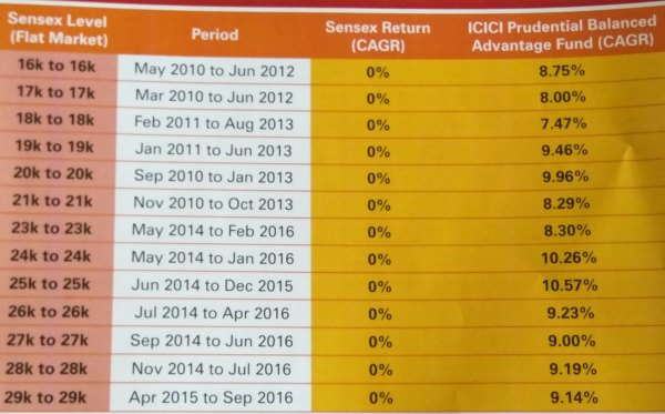 icici-prudential-balanced-advantage-fund