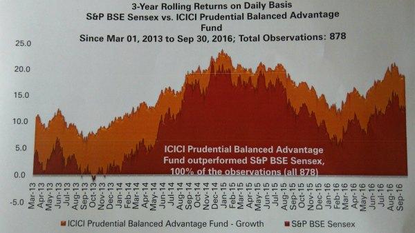 icici-prudential-mutual-fund-statistics-baf
