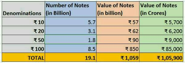 rbi-note-printing-record